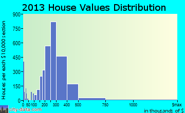 Bowie home values distribution