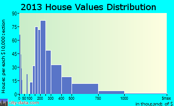 Bowleys Quarters home values distribution