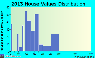 Yarnell home values distribution