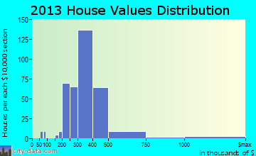 Cape St. Claire home values distribution