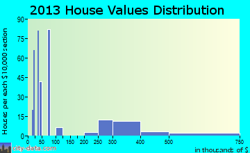 Jessup home values distribution