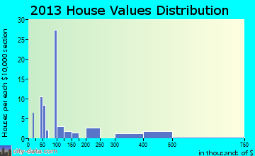 Chance home values distribution