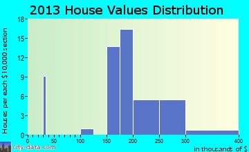 Cecilton home values distribution