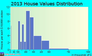 Chesapeake City home values distribution