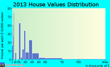 Chestertown home values distribution