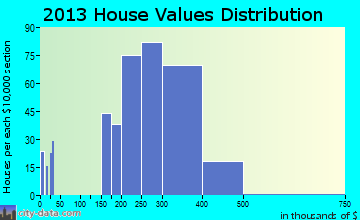 Cheverly home values distribution