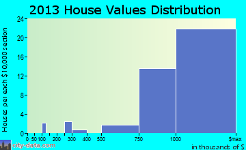Chevy Chase home values distribution