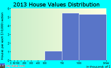 Chevy Chase Section Three home values distribution