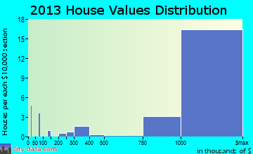 Chevy Chase Village home values distribution