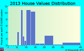 Clear Spring home values distribution