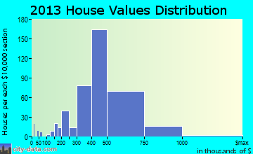 Cloverly home values distribution