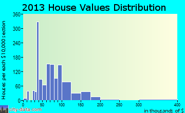 Ajo home values distribution