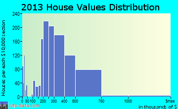 Crofton home values distribution