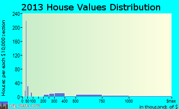 Crownsville home values distribution