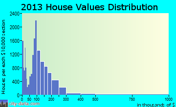 Yuma home values distribution