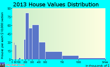 Deale home values distribution