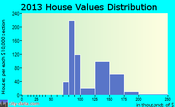 Discovery-Spring Garden home values distribution