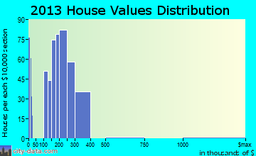 District Heights, MD house values