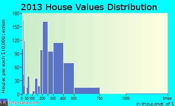 Elkridge home values distribution