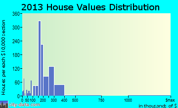 Elkton home values distribution