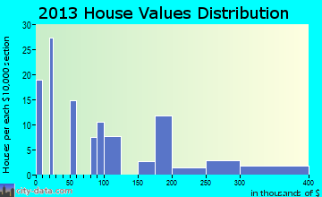 Fairmount home values distribution