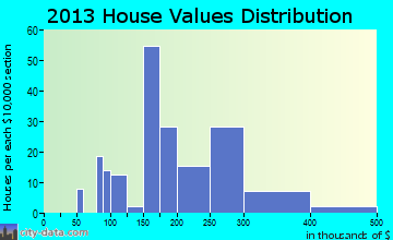Fairmount Heights home values distribution