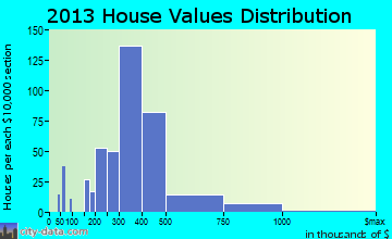 Fallston home values distribution