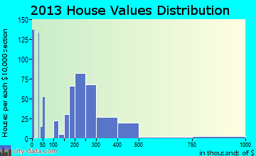 Fountainhead-Orchard Hills home values distribution