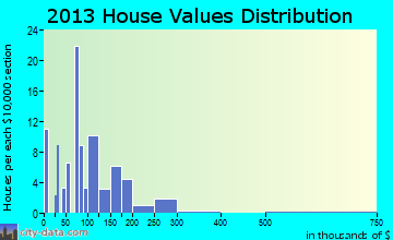 Friendsville home values distribution