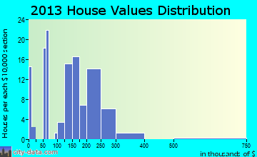 Funkstown home values distribution