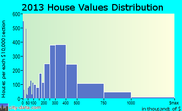 Gaithersburg home values distribution