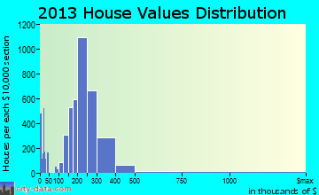 Glen Burnie home values distribution