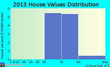 Glen Echo home values distribution