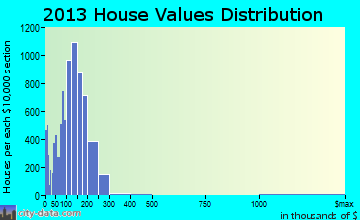 Avondale home values distribution