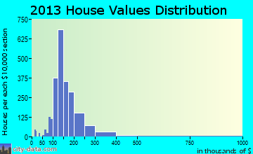 Greater Upper Marlboro home values distribution