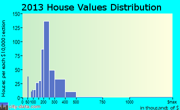 Hampstead home values distribution