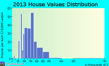 Hancock home values distribution