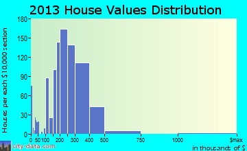 Havre de Grace home values distribution