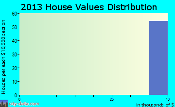 Bagdad home values distribution