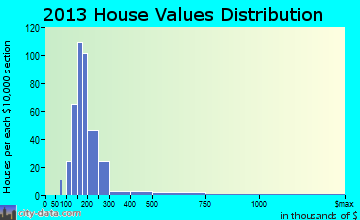 Hillsmere Shores home values distribution