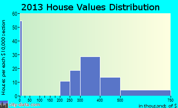 Hughesville home values distribution