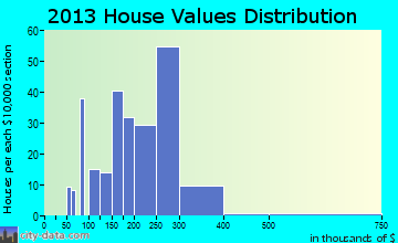 Huntingtown home values distribution