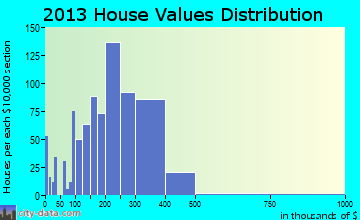 Hyattsville home values distribution