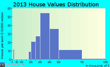 Jarrettsville home values distribution