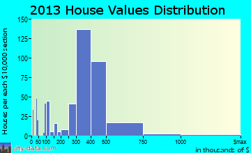 Kemp Mill home values distribution