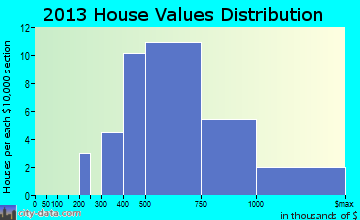 Kensington home values distribution