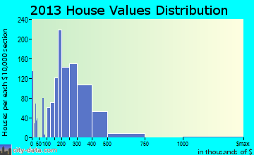 Kettering home values distribution