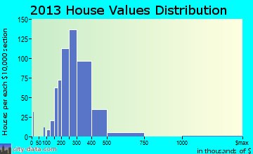 Lake Arbor home values distribution