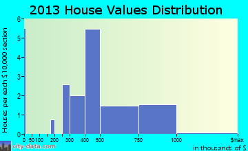 Laytonsville home values distribution