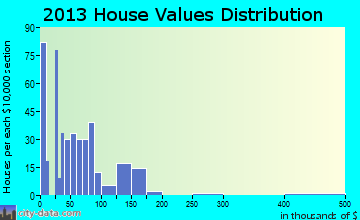 Bluewater home values distribution